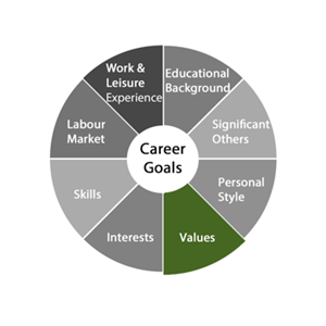 Career Goals Value Blog Image small